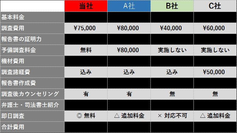 調査料金価格比較表_ガル